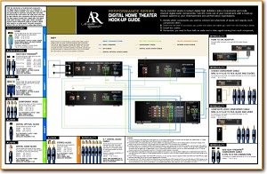Acoustic Research; AR Hook-Up-Guide Home Cinema Main Brochure - PDF & Tech Help* | English